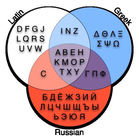 латиница и кирилица