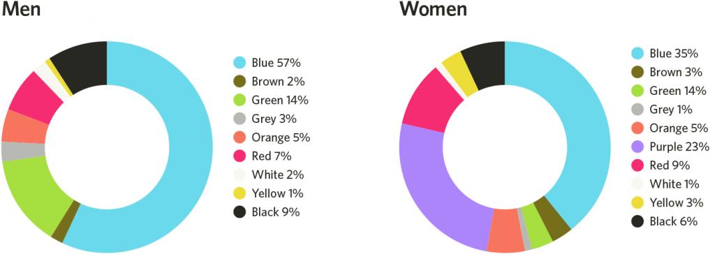 Цветовые предпочтения мужчин и женщин